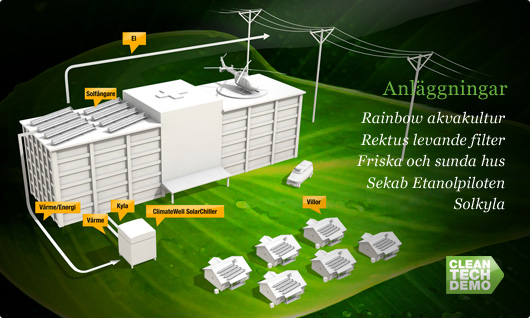 Anläggningar - Rainbow akvakultur, Rektus levande filter, Friska och sunda hus, Sekab Etanolpiloten och Solkyla